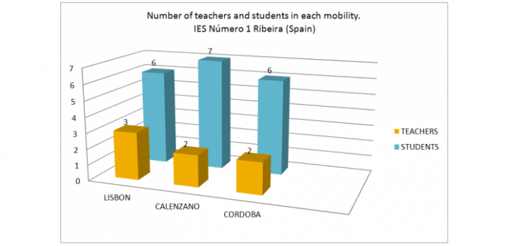 "IES NUMERO 1 DE RIBEIRA (SPAIN). NUMBER OF TEACHERS AND STUDENTS THAT HAVE PARTICIPATED IN THE 3 MOBILITIES OF THE ERASMUS+ ""A JOURNEY THROUGH TIME"""